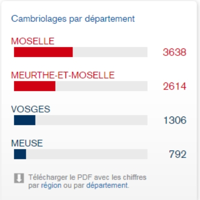 Cambriolages par département en 2017