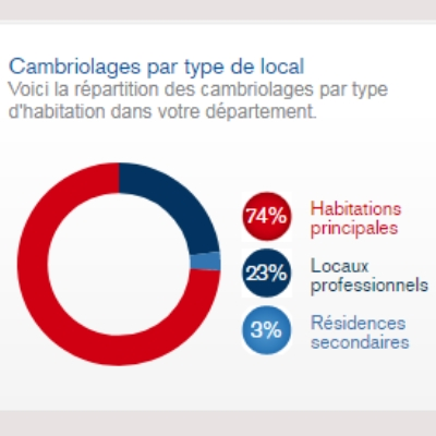 Type de local cambriolé en 2017