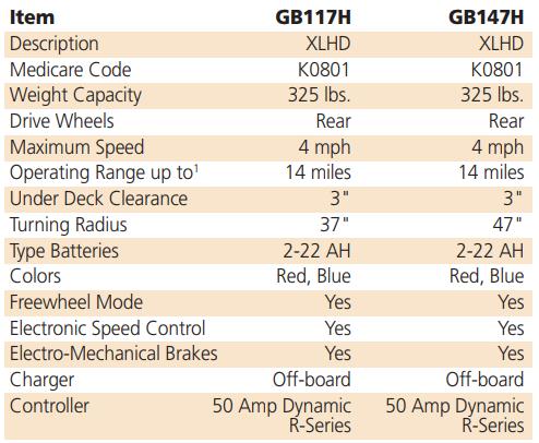 Golden Buzzaround XL-HD