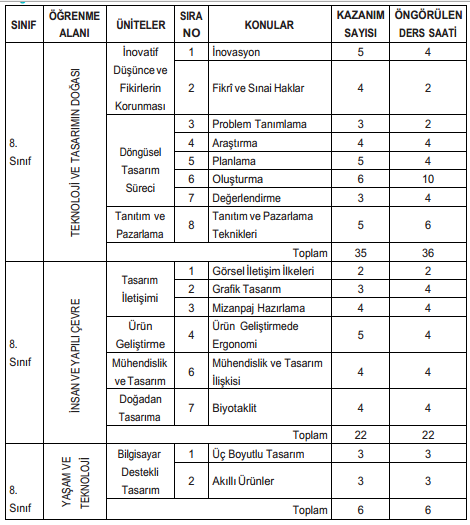 8. sınıf teknoloji ve tasarım dersi ünite konuları