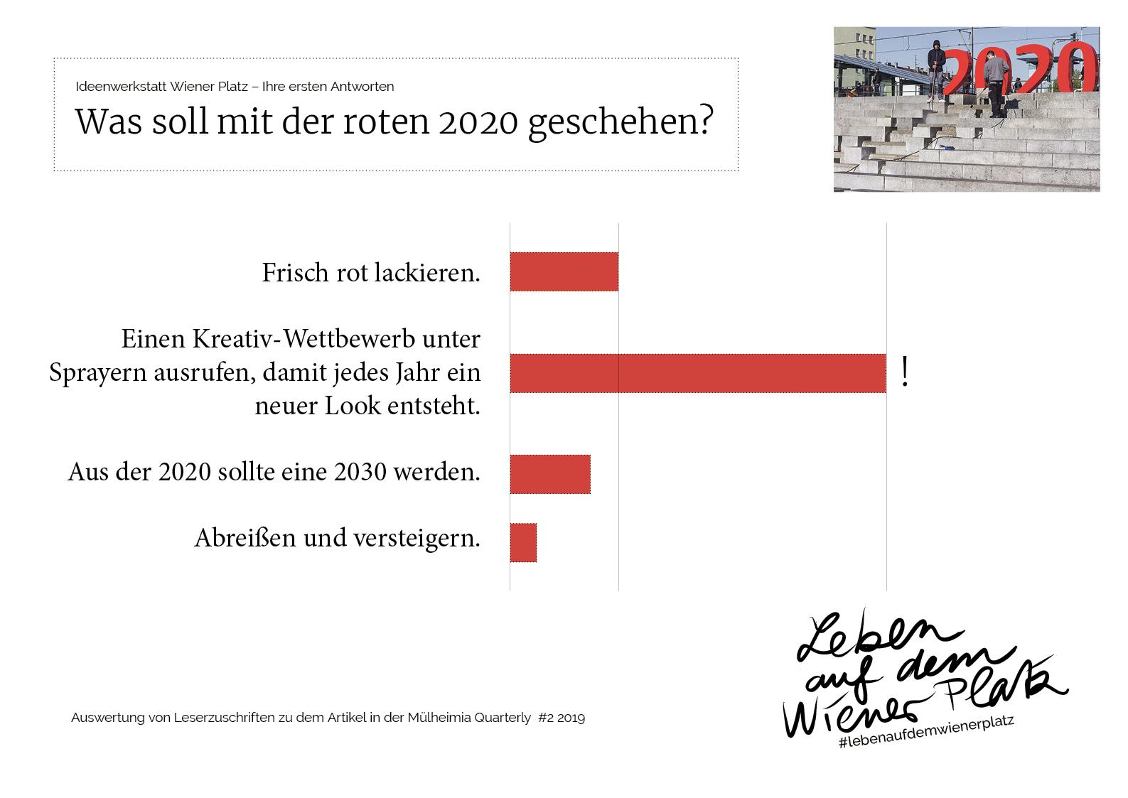 Auswertung von Leserzuschriften zu dem Artikel in der Mülheimia Quarterly #2, 2019