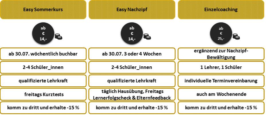 Nachprüfung - DEINE Nachhilfe für die Herbst-Zentralmatura in Graz
