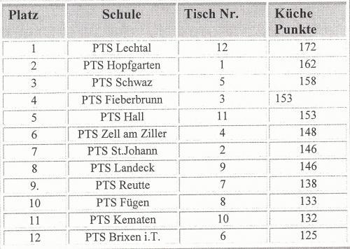 Landesbewerb EKS der PTS an der Fachberufsschule für Tourismus in Absam  Auswertung Küche
