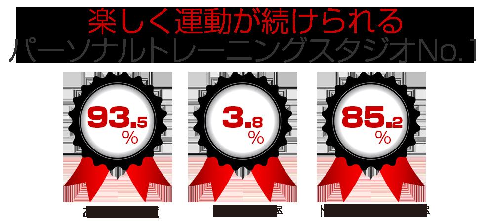 パーソナルトレーニングジムお客様満足度とトレーニング継続率/大阪の人気パーソナルトレーニングジム【ファーストクラストレーナーズ】ボディメイク、ダイエット、筋トレ、スタイルアップ