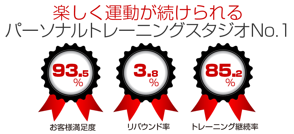 大阪のパーソナルトレーニングジムお客様満足度93.5%、リバウンド率3.8%、トレーニング継続率85.2%