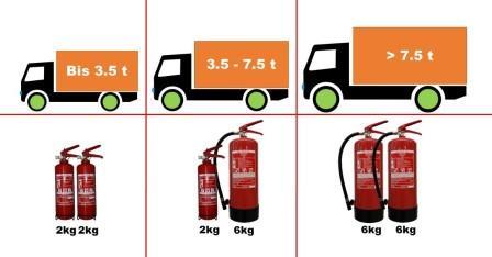 ADR Beförderungseinheiten Kauf von Feuerlöscher Kauf von Handfeuerlöscher Kaufen
