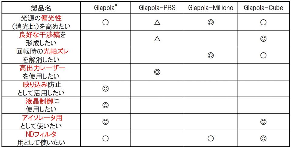 用途と推奨Glapola表