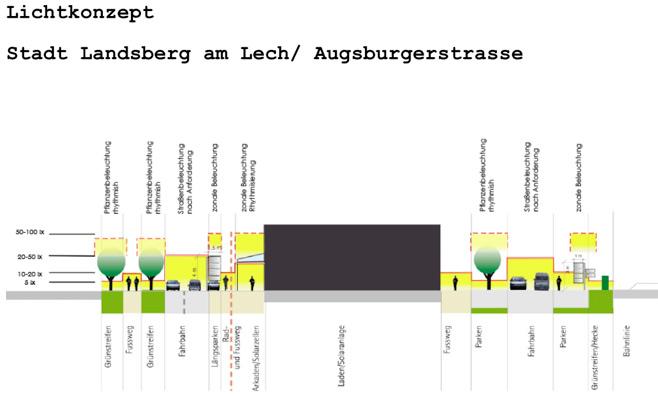 Lichtkonzept: Entwurf ©Bartenbach-Lichtlabor