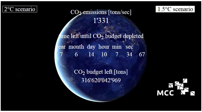 CO2-Budget und  verbleibenden Zeit des Aufbrauchs zum halten des 1,5 Grad Szenarios Stand 18.6.2020