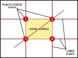 Fonte: http://it.wikipedia.org/wiki/Regola_dei_terzi