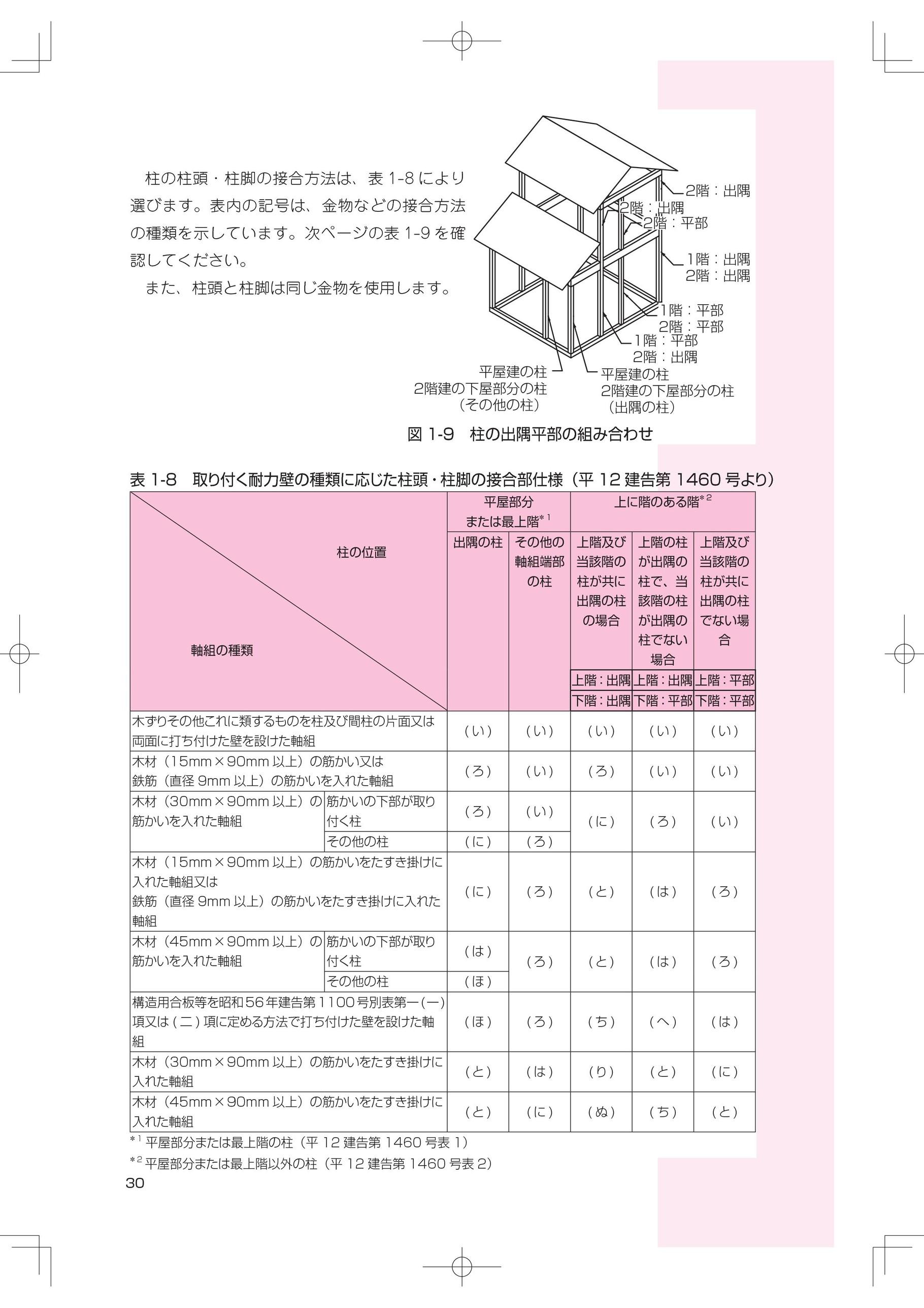H12建設省告示1460号による柱頭柱脚接合部の仕様の際の注意点