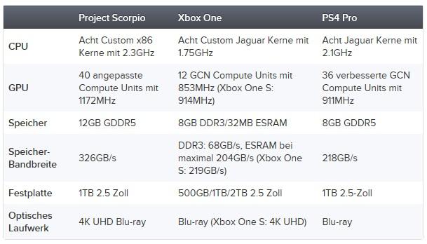Die offiziellen Hardware-Specs der Xbox Scorpio, Xbox One und PS4 Pro im direkten Vergleich. Microsoft hat demnach ein ganz heißes Konsolen-Eisen im Feuer. Bilderquelle: Eurogamer