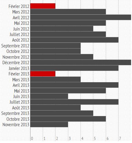 Les films romantiques sortis en France par mois depuis février 2012