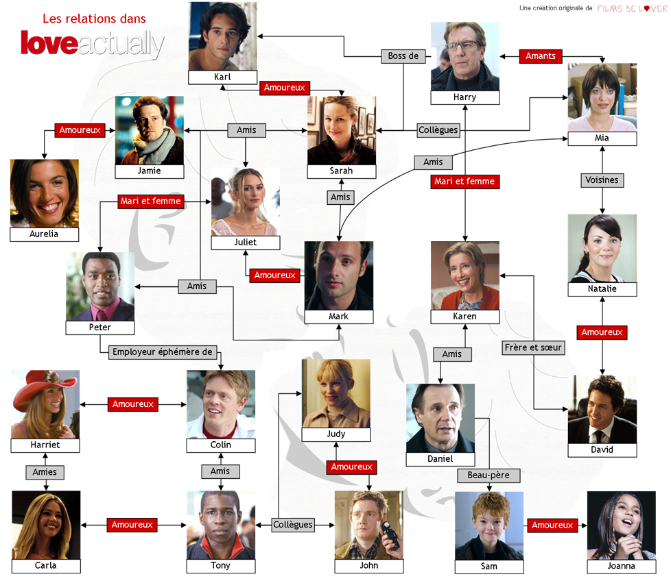 relation links love actually connections personnages characters