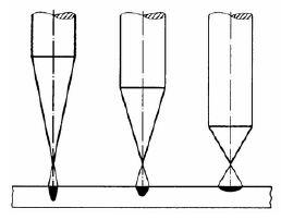 Kąt naostrzenia elektrody