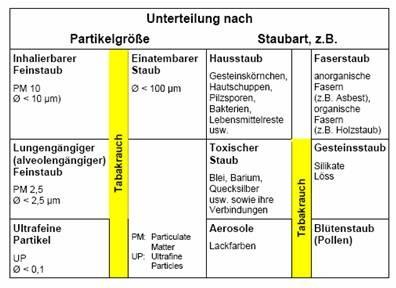 Vergleich der Größe von Staub mit den 10 bis 20 Nanometer Porengröße der Ultrafiltration, Feinstaub, Aerosole, Hausstaub, Faserstaub