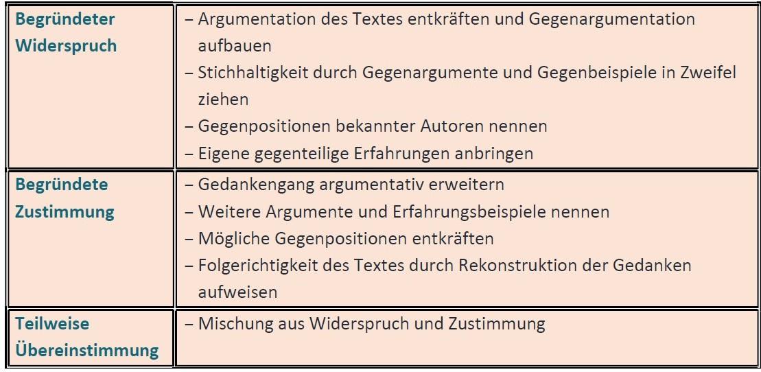 Erörterungstypen_Checkliste