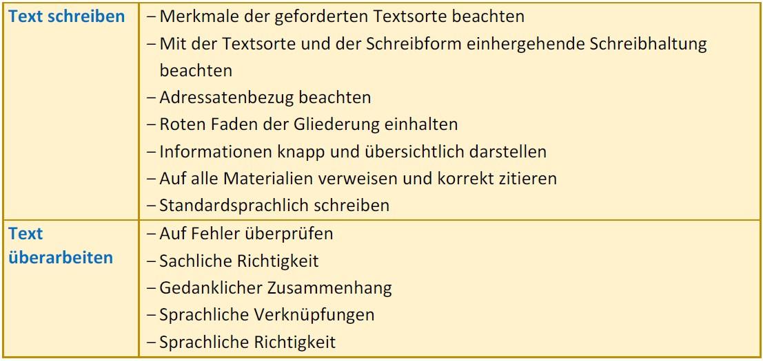 Materialgestütztes Schreiben_Checkliste 2