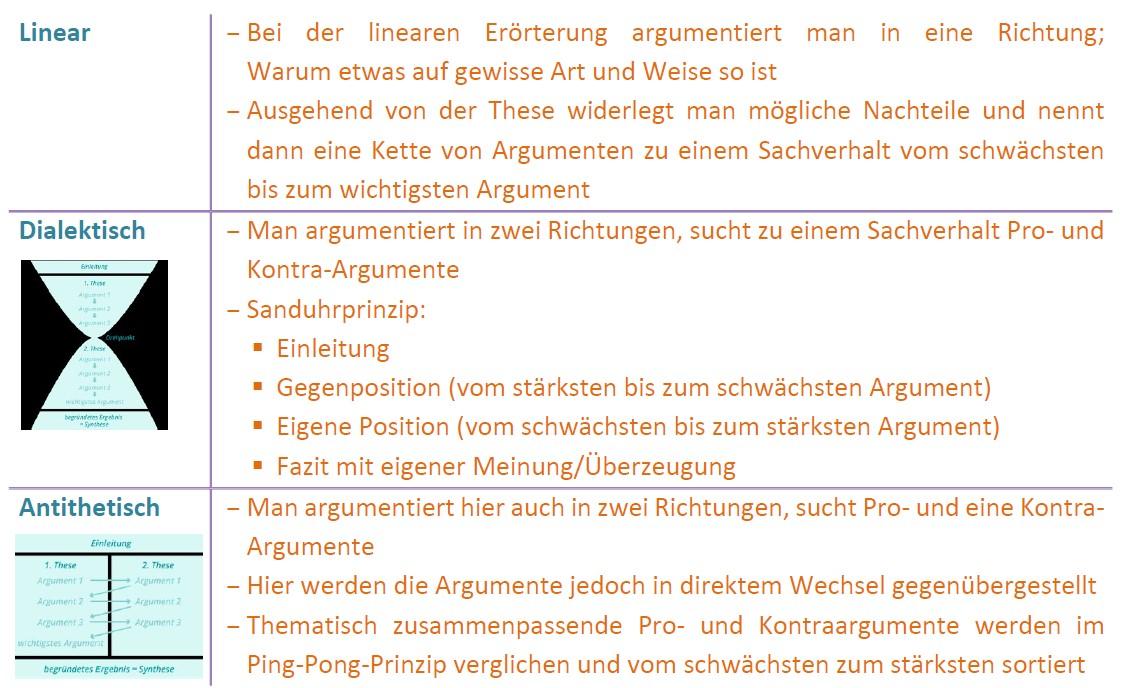 Erörterung_Strukturierung_Checkliste
