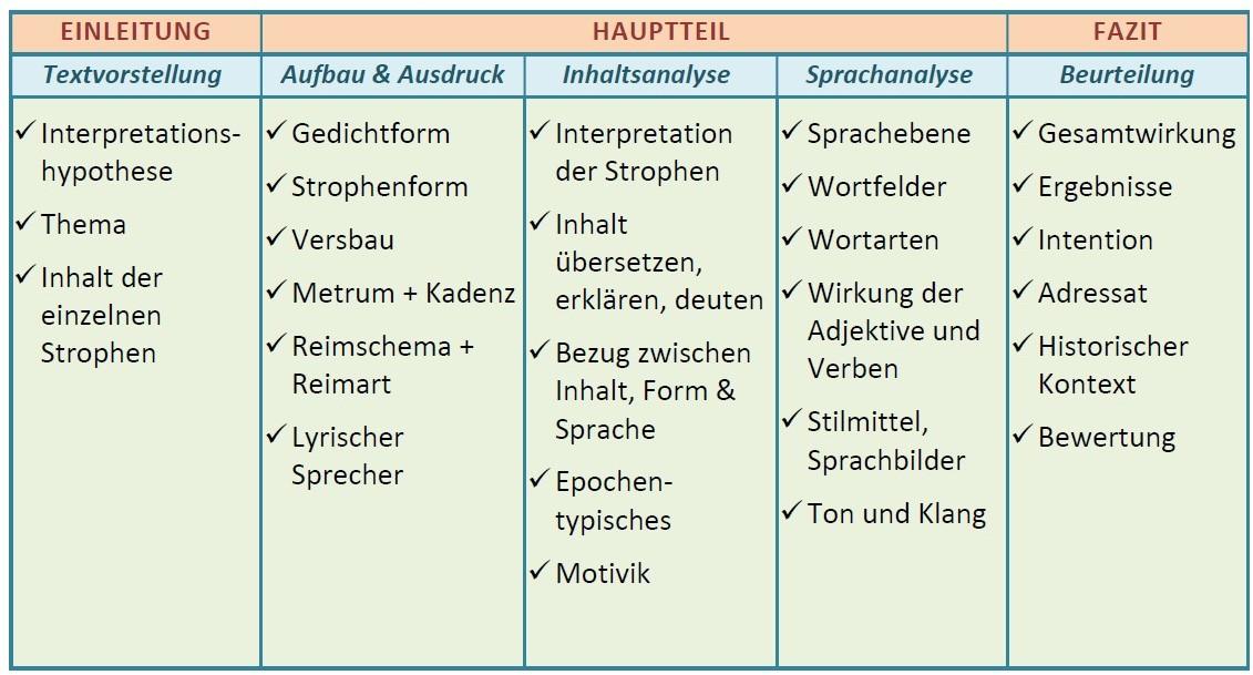 Gedichtanalyse_Checkliste