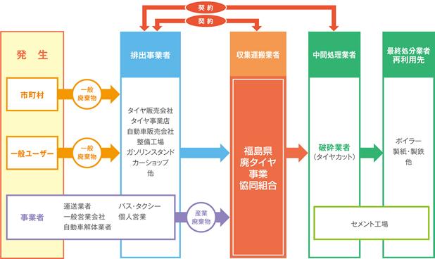 福島県廃タイヤ事業協同組合 廃タイヤフローチャート