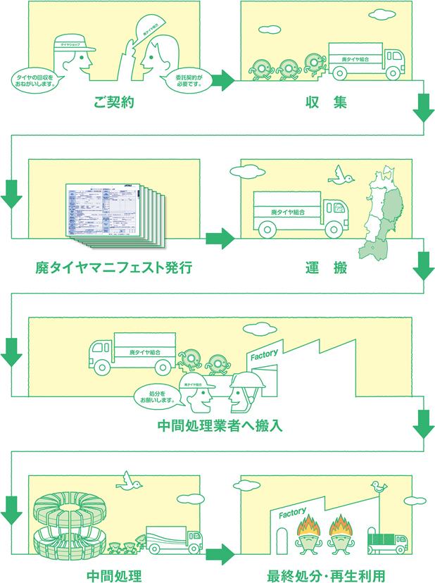 福島県廃タイヤ事業協同組合 最終処分までの流れ