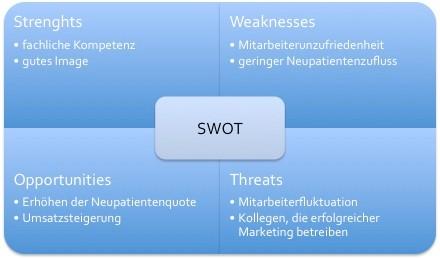 Beispiel einer SWOT-Analyse