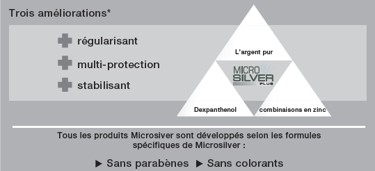 Tous les produits Microsilver sont développés selon les formules spécifiques de Microsilver : Sans parabènes, Sans colorants