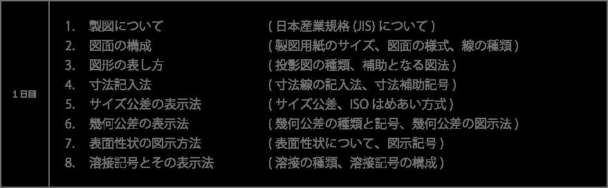製図について:日本産業規格(JIS)について 図面の構成:製図用紙のサイズ、図面の様式、線の種類 図形の表し方:投影図の種類、補助となる図法 寸法記入法:寸法線の記入法、寸法補助記号 サイズ公差の表示法:サイズ公差、ISOはめあい方式 幾何公差の表示法:幾何公差の種類と記号、幾何公差の図示法 表面性状の図示方法:表面性状について、図示記号 溶接記号とその表示法:溶接の種類、溶接記号の構成