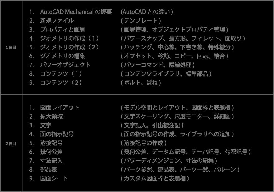 図面テンプレートの作成:単位と精度 注釈スタイル:文字、寸法、マルチ引出線スタイルの設定 表スタイル 画層 印刷スタイルの設定 ダイナミックブロックの作成:登録図形の作成、パラメータ、アクション、属性定義の設定 平面図の作成:通り芯、通り符号 壁の作成:補助線の作成 建具の作成:家具、衛生機器の配置 階段・テラスの作成:階段やテラスの作図 部屋名・ハッチング:部屋名の作図、住戸を複製、ハッチング 寸法記入 2階平面図を外部参照 レイアウトとフィールドの設定 建具表の書き出し
