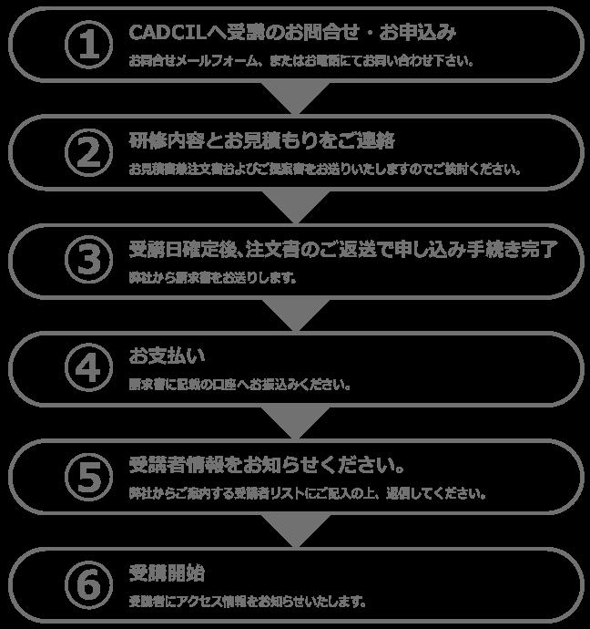 1.CADCILへ受講のお問合せ・お申込み 2.研修内容とお見積もりをご連絡 3.受講日確定後、注文書のご返送で申し込み手続き完了 5.お支払い 6.受講者情報をお知らせください 7.受講開始