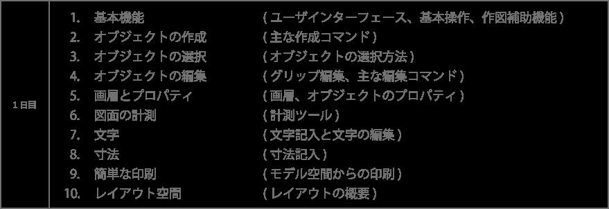 基本機能:ユーザーインターフェース、基本操作、作図補助機能 オブジェクトの作成:主な作成コマンド オブジェクトの選択:オブジェクトの選択方法 画層とプロパティ:画層、オブジェクトプロパティ 図面の計測:計測ツール 文字:文字記入と文字の編集 寸法:寸法記入 簡単な印刷:モデル空間からの印刷 レイアウト空間:レイアウトの概要