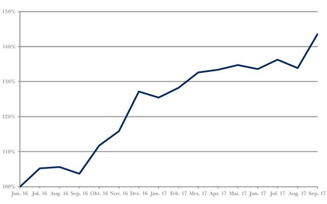 Chart Wertentwicklung Fidecum Contrarian Value Euroland von Anfang Juli 2016 bis Ende September 2017