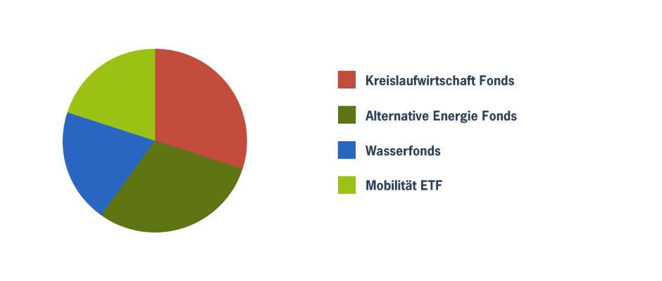Themenbasierten Impact-Fondsportfolio