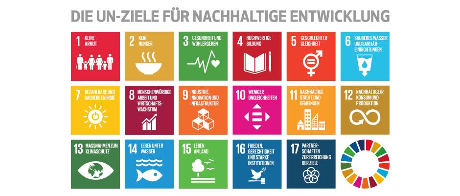 Nachhaltige Geldanlage_Ziele für nachhaltige Entwicklung