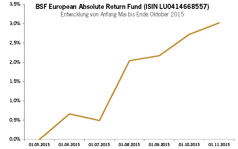 Chart Blackrock BSF European Absolute Return Fund