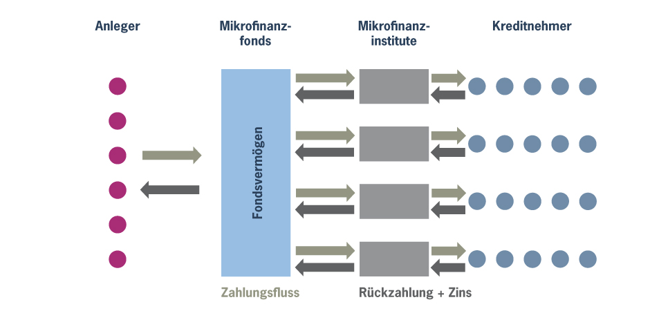 Mikrofinanzfonds_Schematische Darstellung der Arbeitsweise