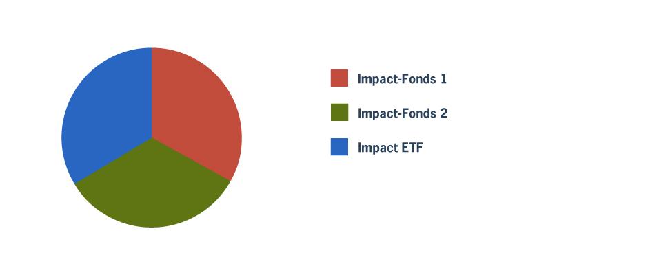 Fondsportfolio mit mehreren Impact-Fonds