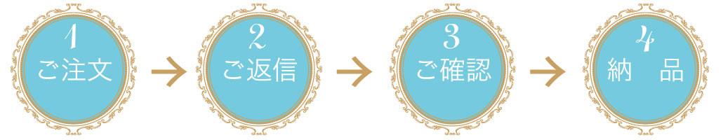 美容院・サロン向けチラシ 制作の流れ