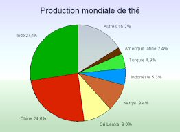 production mondiale de thé