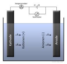 schéma d'un  électrolyseur