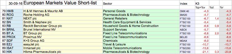 Slechtste Aandeel Value Shortlist 30-9