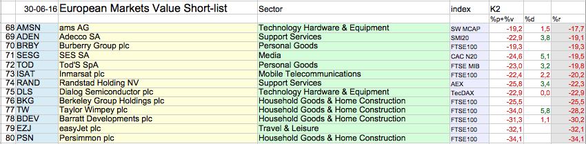 Slechtste Aandeel Value Shortlist 30 - 6