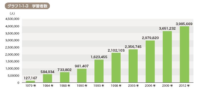 전세계 일본어학습자의 증가 추이(일본국제교류기금)