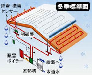 ソーラー融雪システム、冬季標準図