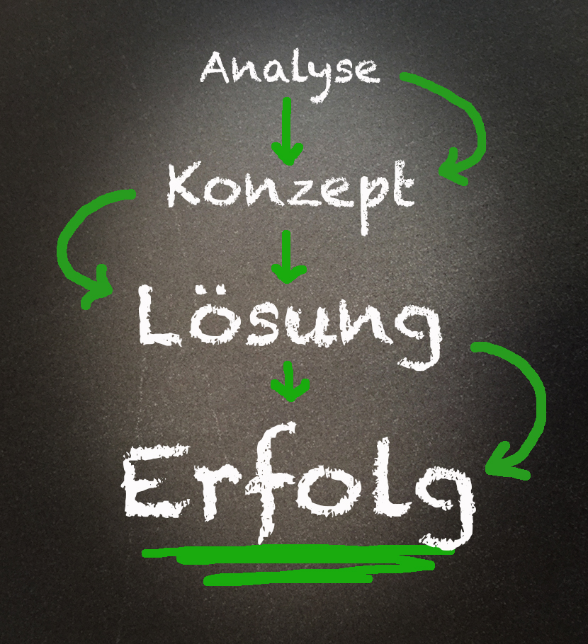 Prozess-Analyse