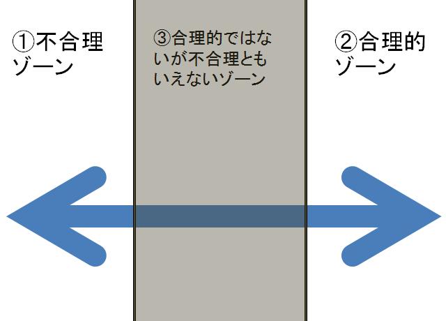 合理性イメージ図