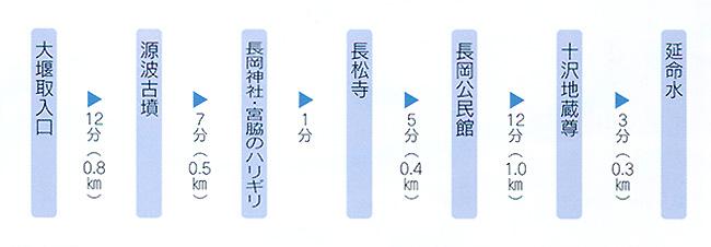 長岡地区コース
