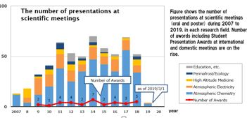 Fig.2 The number of presentations at scientific meetings
