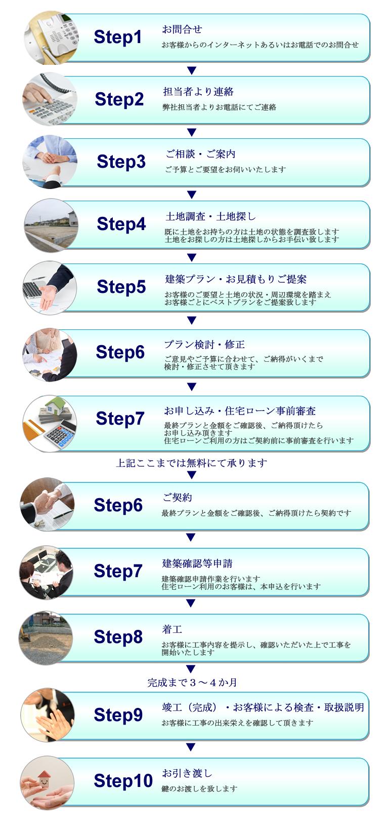 株式会社タウンホーム 横浜 の注文住宅注文の流れ